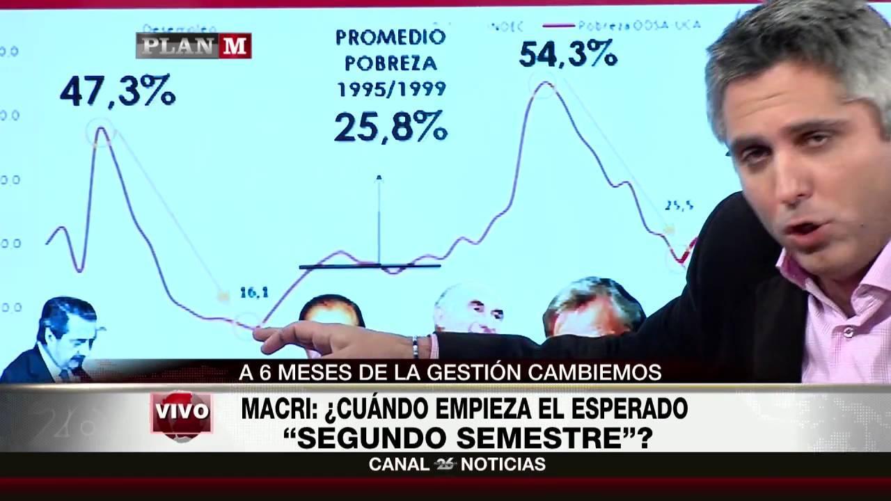 La economía argentina y la pobreza en los últimos 40 años