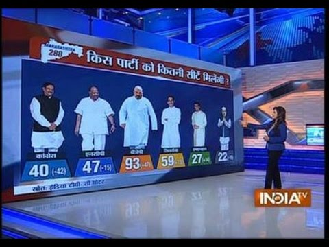 India TV-C Voter Tracking Poll: Hung Assemblies Predicted In Maharashtra - India TV
