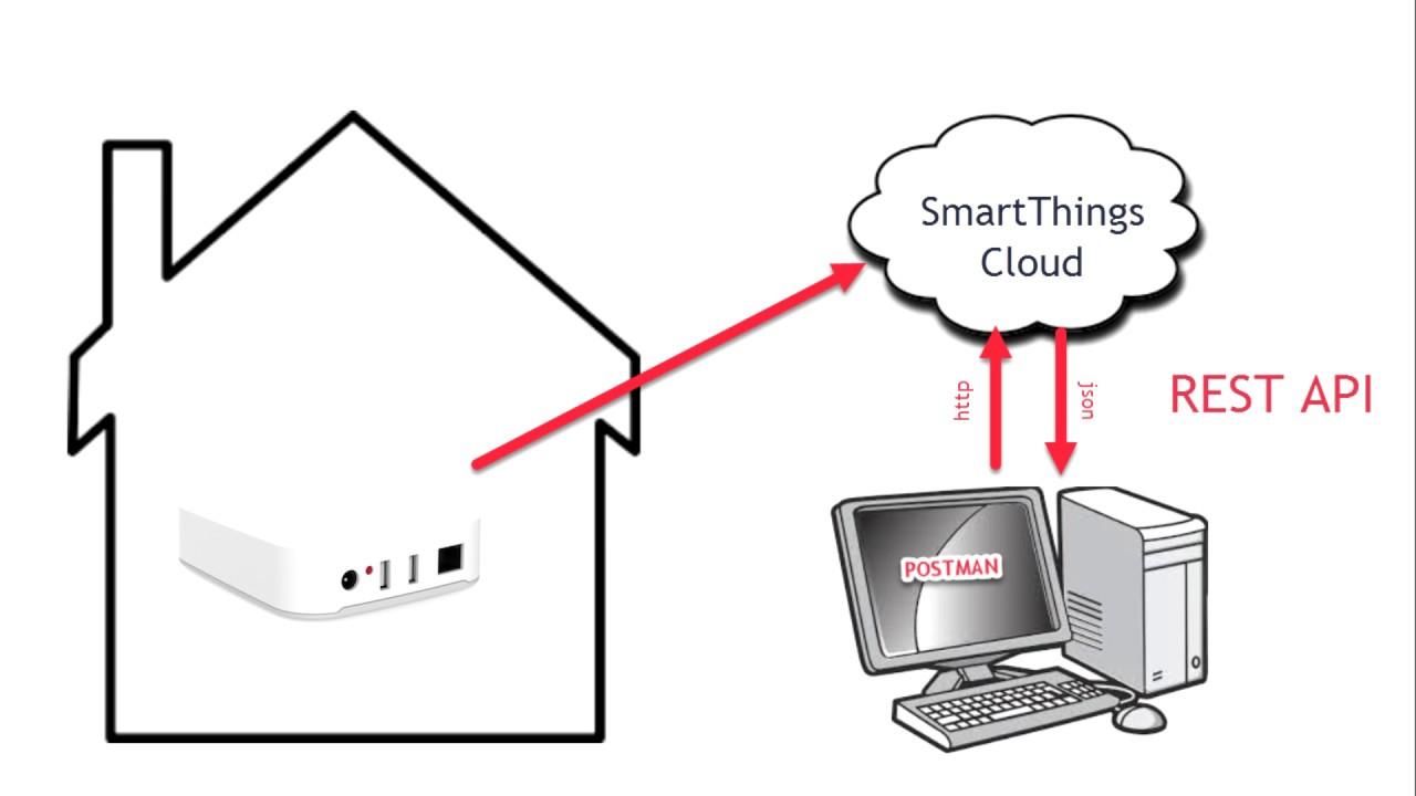 SmartThings Rest API
