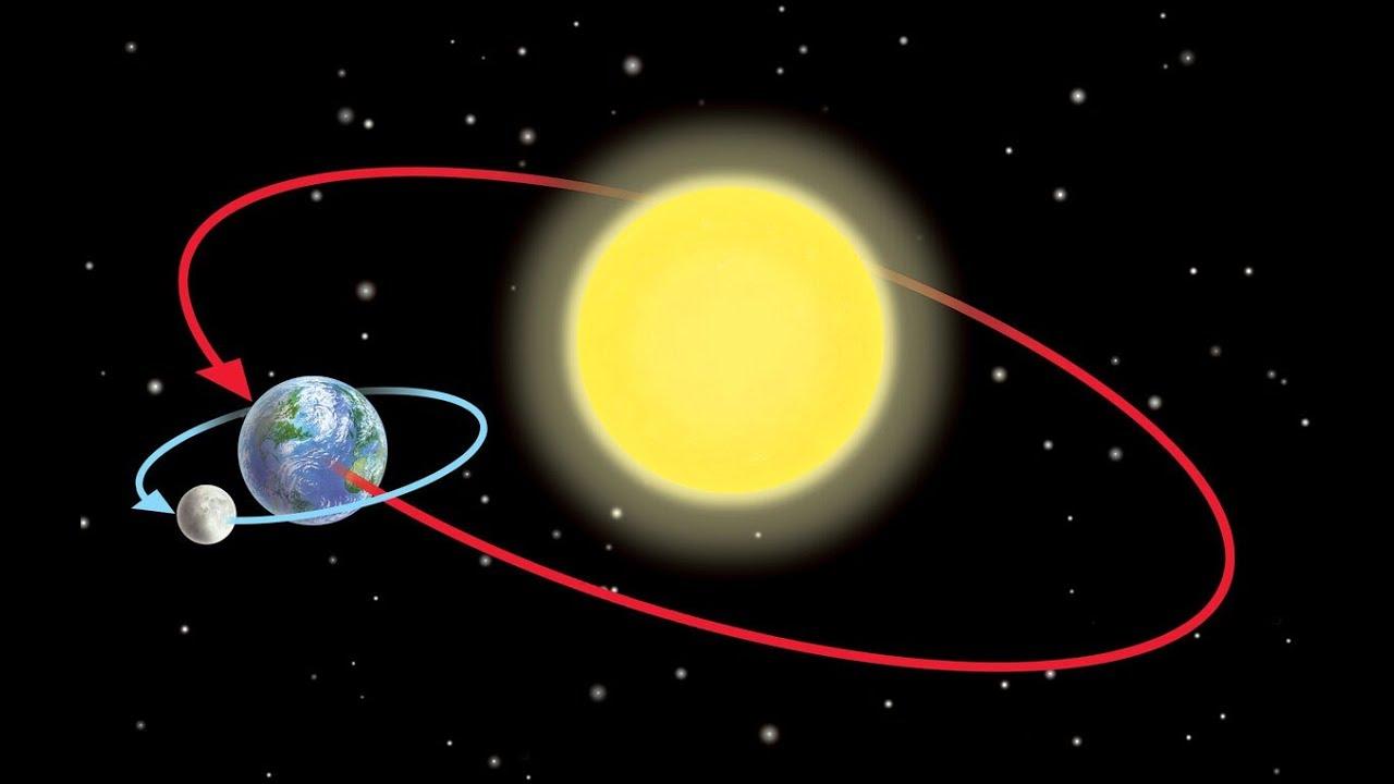 earth orbit video - 1200×763