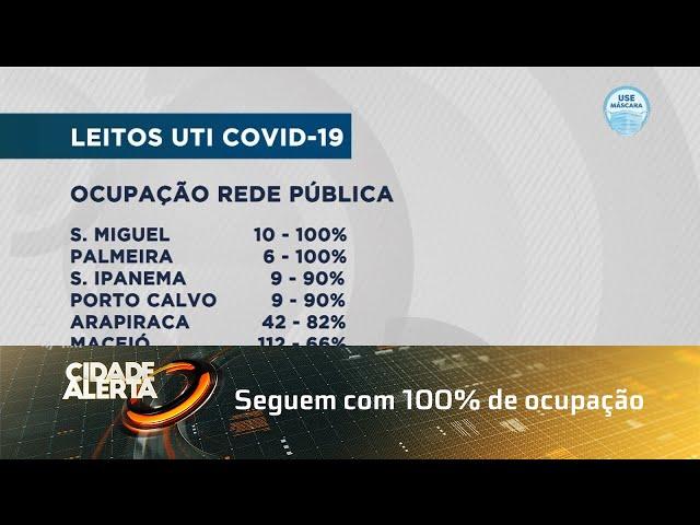 São Miguel dos Campos e Palmeira dos Índios seguem com 100% de ocupação para COVID-19