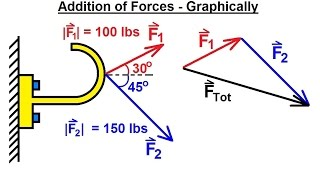 Mechanical Engineering: Particle Equilibrium (1 of 19) Addition of Forces - Graphically