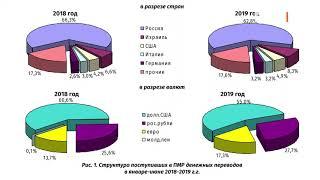 Денежные переводы в Приднестровье выросли на 7%