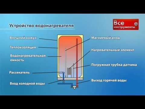 Горячая вода будет всегда: почему востребованы накопительные электрические водонагреватели