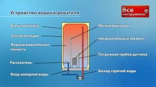 Устройство накопительных электрических водонагревателей(Принцип работы и устройство бойлеров., 2014-08-18T07:55:12.000Z)