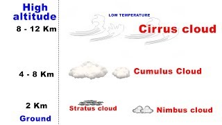 Types of Clouds - Cirrus, Cumulus, Stratus, Nimbus UPSC IAS Geography