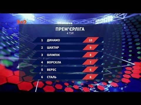 Чемпионат Украины: все результаты 4 тура и анонс следующих матчей