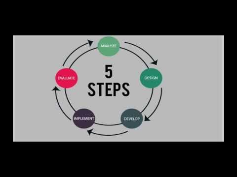 What Is The ADDIE Model/Process?