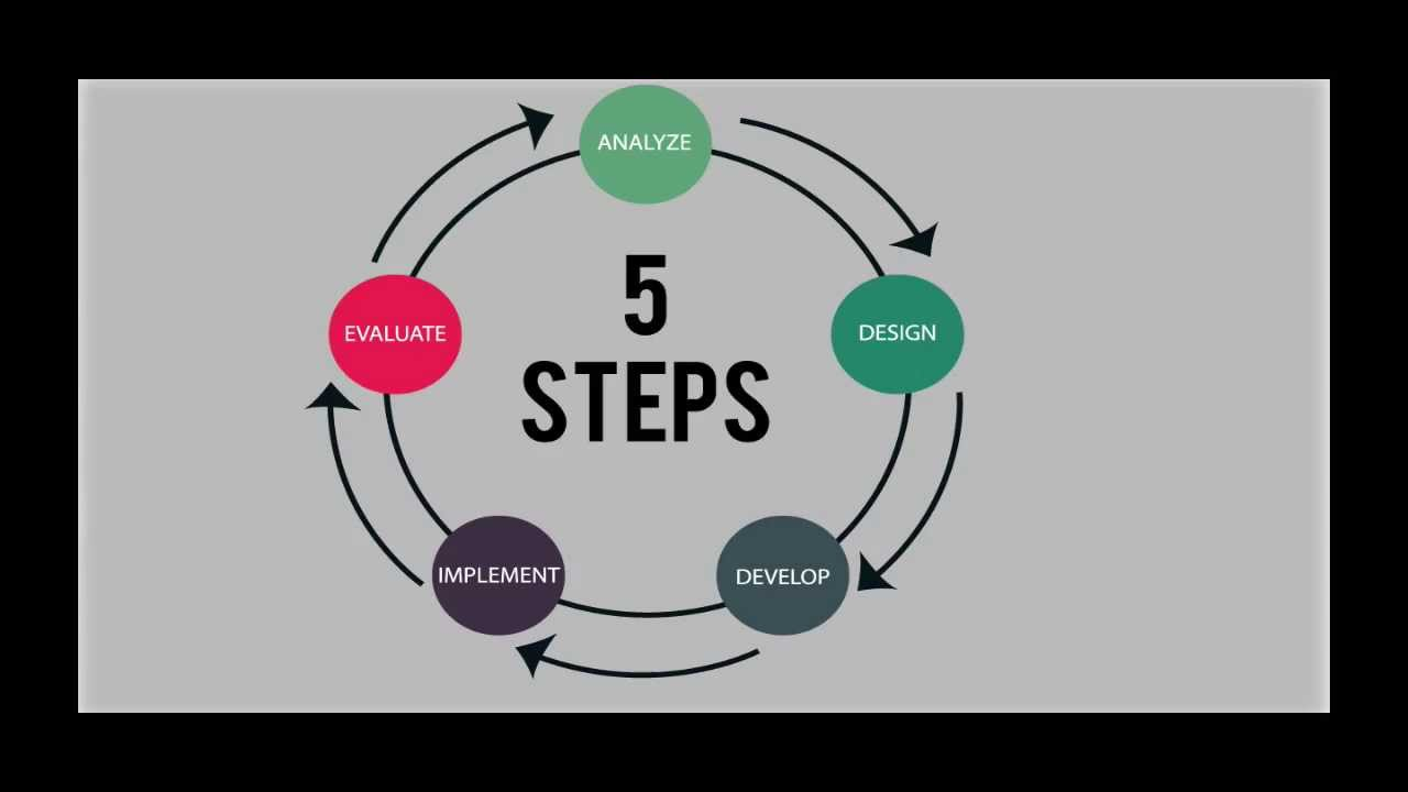 hight resolution of what is the addie model process