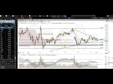6/16/16 Stock Market Stock Chart Technical Analysis AAPL TSLA NFLX AMZN GOOGL TWTR MRK PYPL