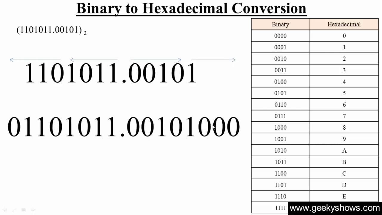 Binary geschaeftel