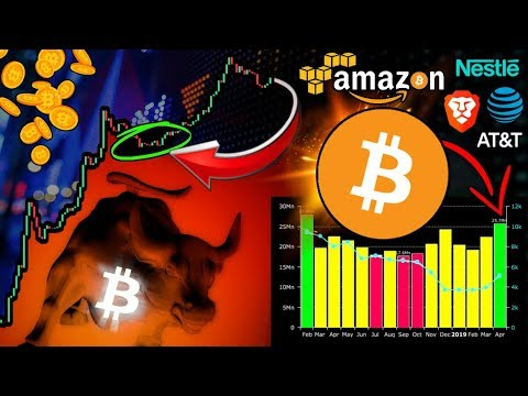 Bitcoin Confidence Soars! INSANE 2015 Coincidence!!! Will Price Follow? Amazon Blockchain Management