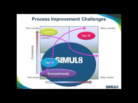 February Online User Group - The Power of SIMUL8