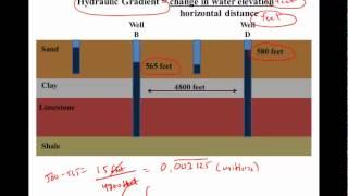 Groundwater Basics