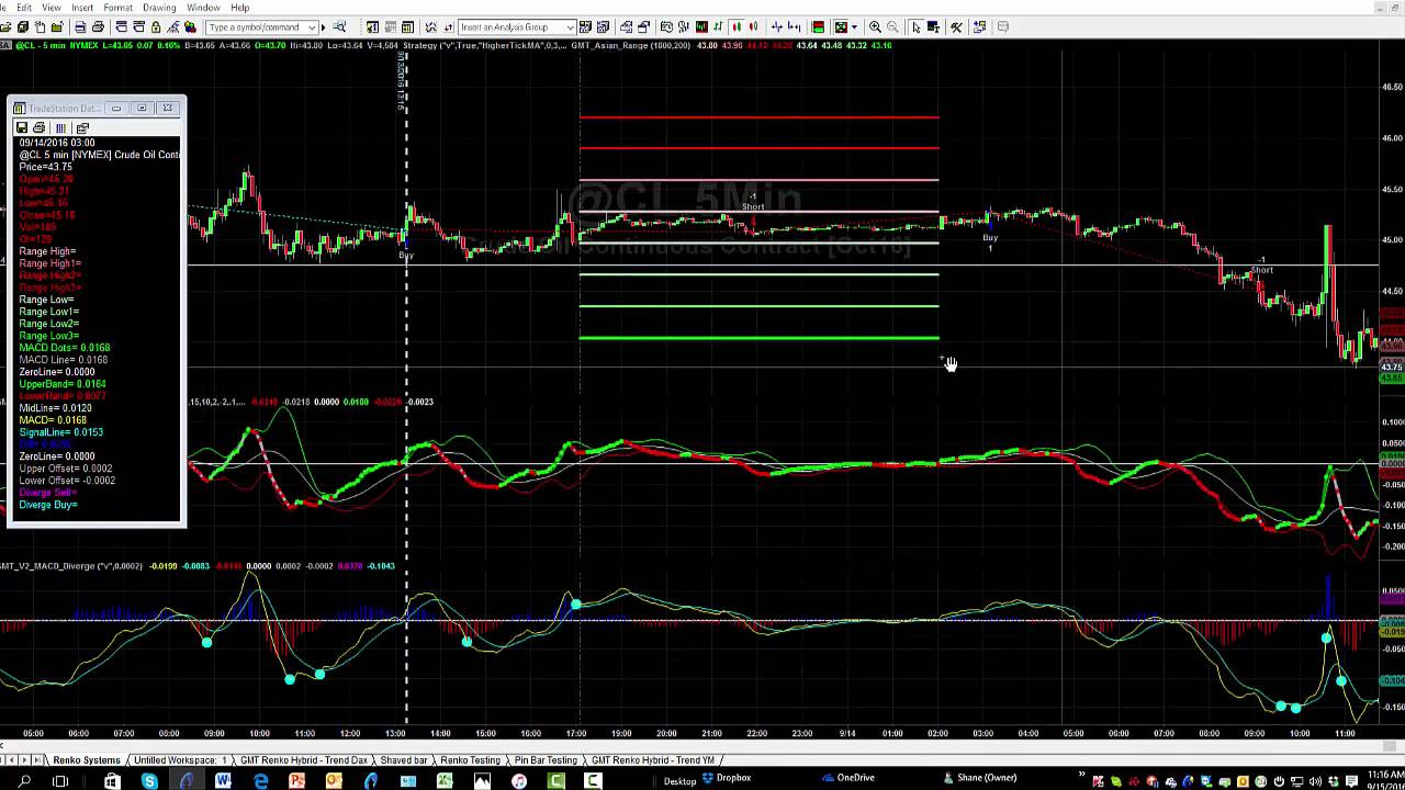 Asian Range Indicator Applying It To Your Chart And A Walkthrough