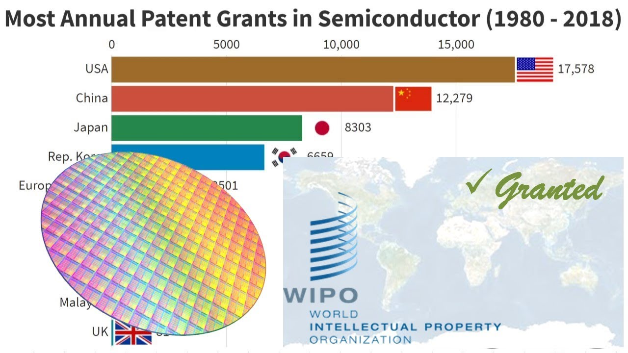 Download Most Annual Patent Grants in Semiconductor (1980-2018)