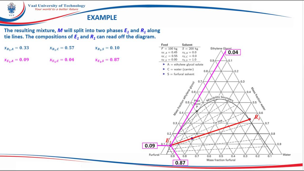 Understanding Ternary Diagrams - Answer