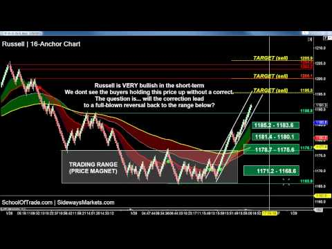 5 Trades for Friday | SchoolOfTrade Day Trading Newsletter 01/29/15