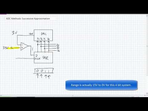 ADC Methods Successive Approximation - YouTube