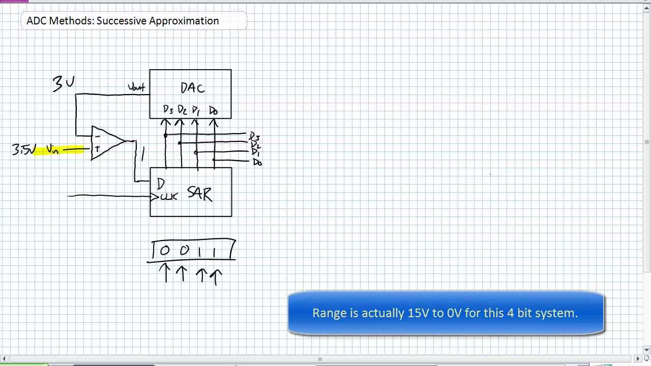Adc Methods Successive Approximation Youtube Normally Analoguetodigital Converter Needs Interfacing