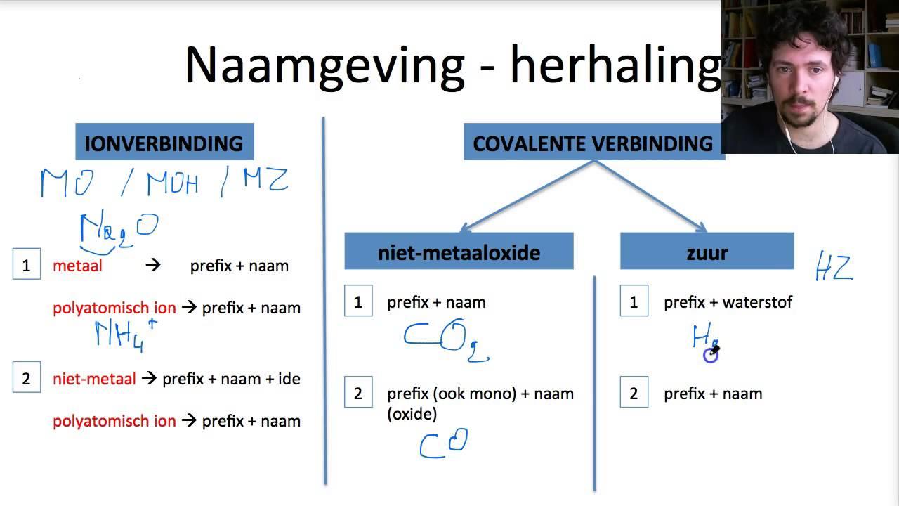 M2h0v2 Anorganische Naamgeving Herhaling