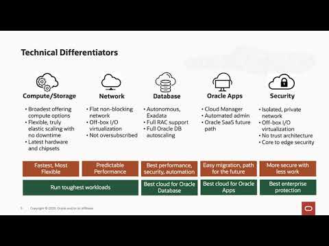 Move and Improve On-Premise Application and Workload to Oracle Cloud Insfrastructure (Oracle IaaS)