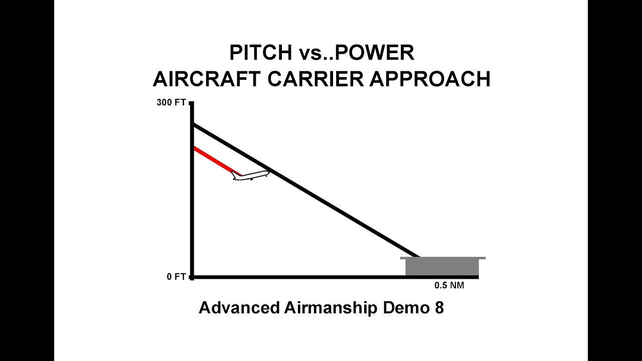 Aa Demo 8 Pitch Vs Power