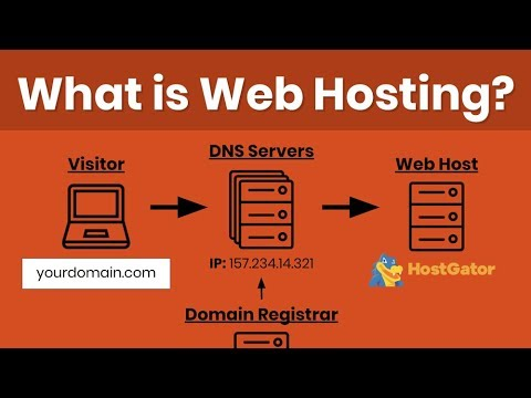 Web Hosting Tutorial For Beginners: Domain Registration, DNS & How To Host A Website Explained