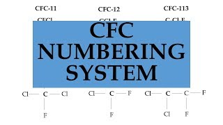 How to work out the chemical formula of a CFC using its number