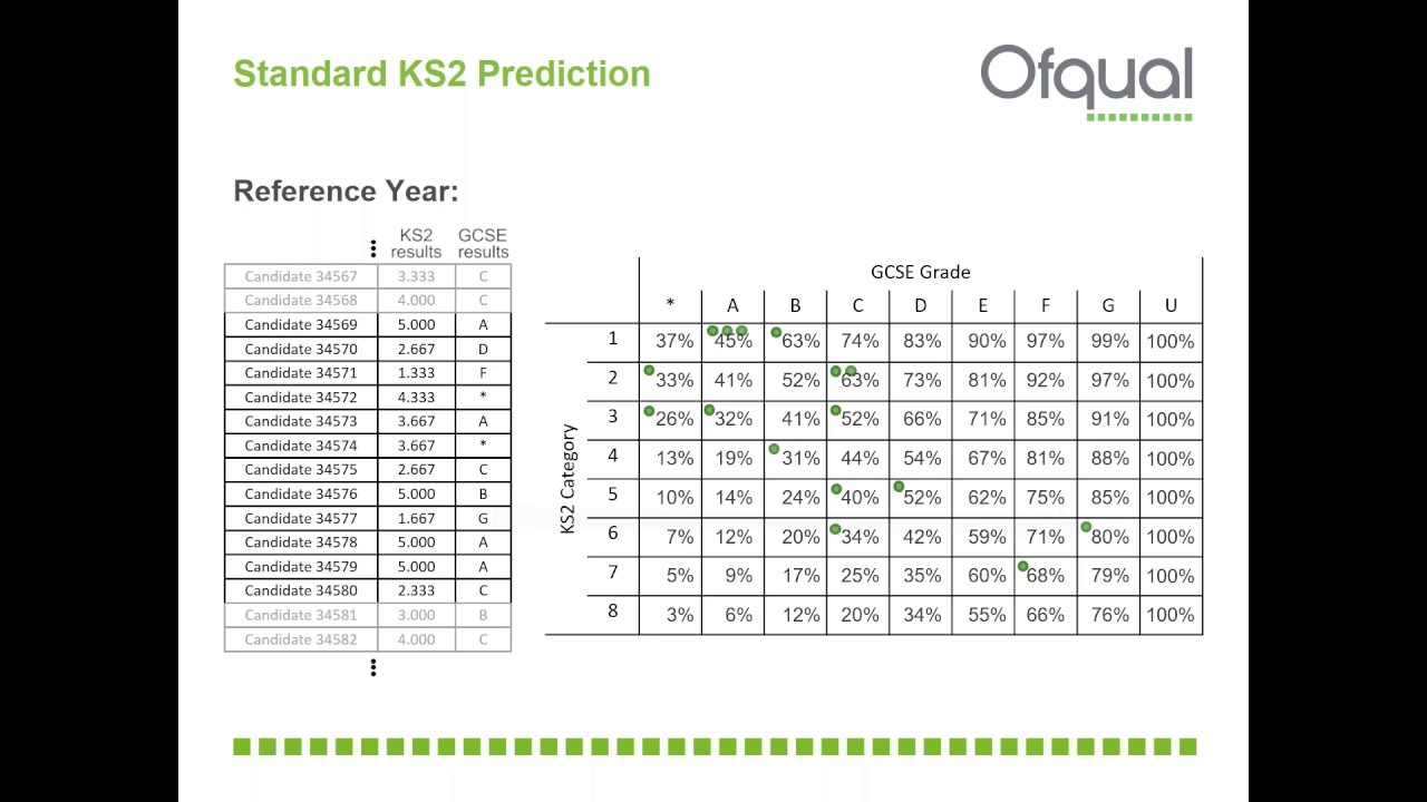 Using key stage 2 results data to predict GCSE results