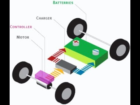 How Electric Car Works Theory Example Tesla By Fusion Volt