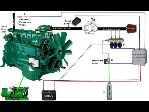 Diesel Genset Converted to Run on 60% LPG/Propane