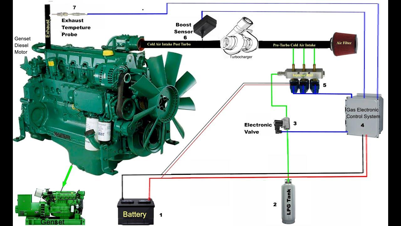 Diesel Genset Converted to Run on 60% LPG Propane