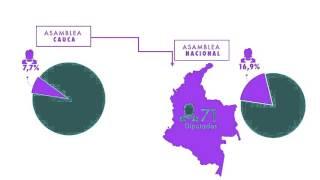 Participación Política de las Mujeres en el Cauca 2015