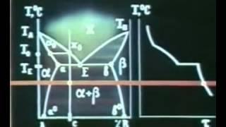 видео Диаграмма состояния сплавов железо - углерод