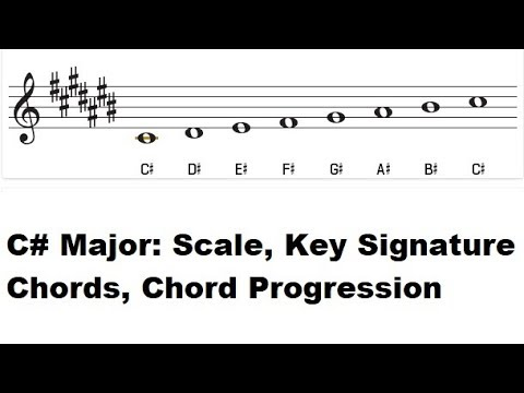 C Major Blues Scale Scale On Piano