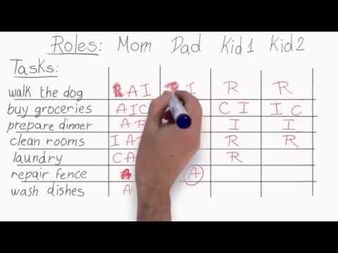 RACI Explained Modified