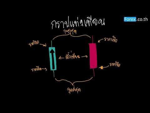กราฟราคาในตลาด Forex อะไร? Line Chart, Bar Chart, Candlestick Chart