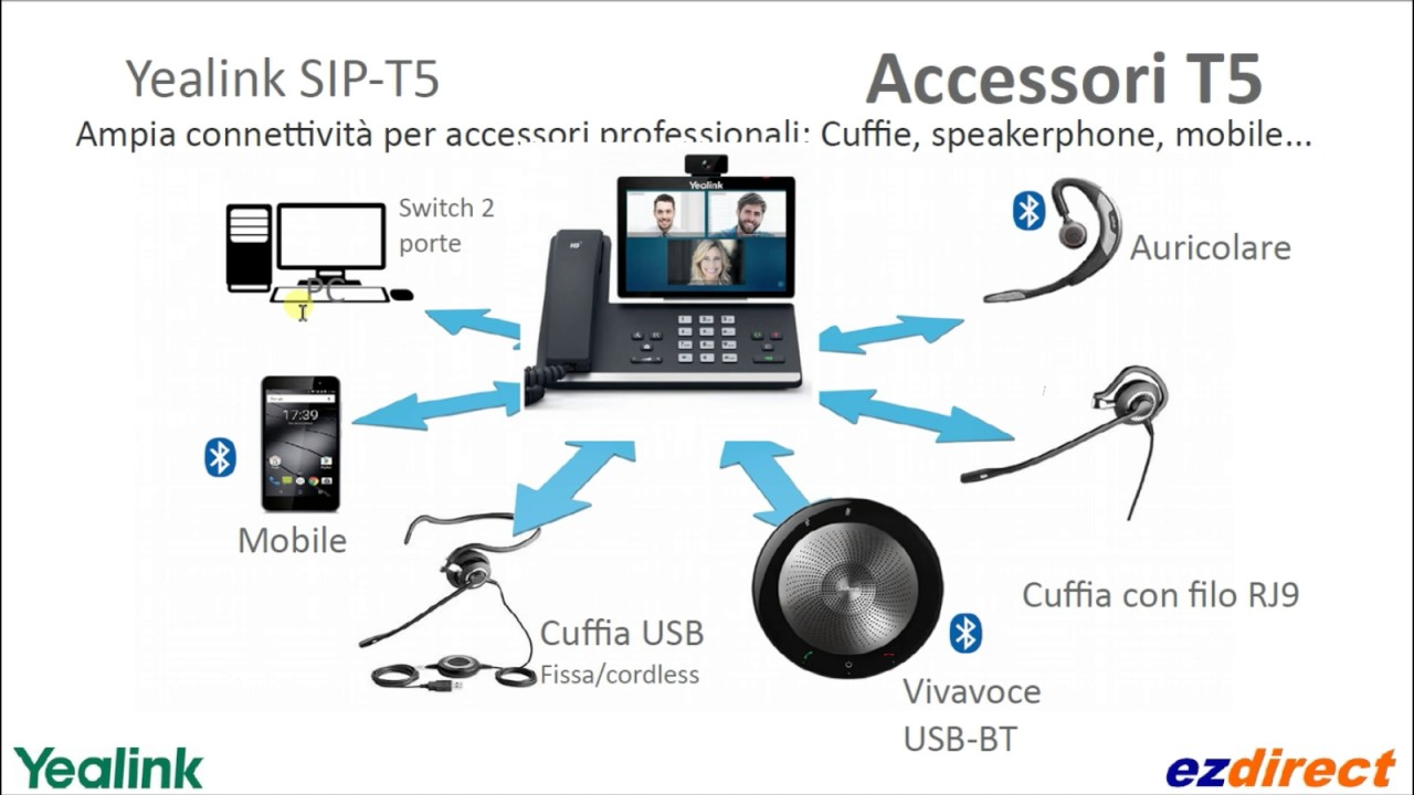 Yealink SIP-T56A SIP-T58A SIP-T58V SIP-T46G SIP-T48G SIP-T42G e versioni  Skype for Business