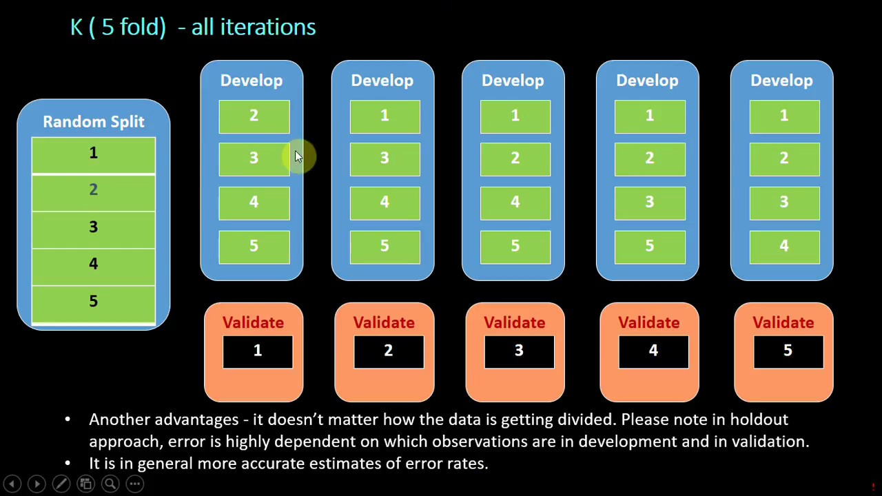 Cross Validation concepts for modeling (Hold out, Out of time (OOT), K fold  & all but one)