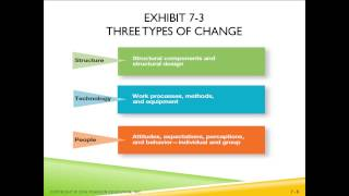 Chapter 7 Managing change and innovation