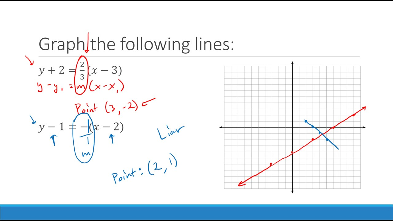 Algebra 11 - 11.11 - Point-Slope Form