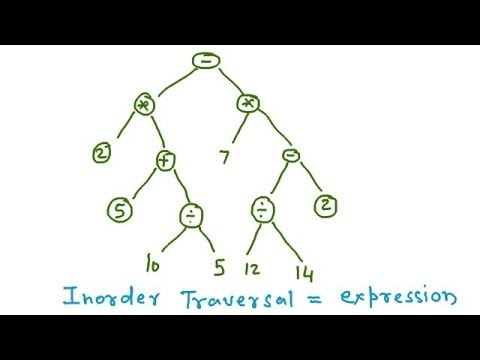 Binary Tree Traversal - Pre Order, Post order, In Order, Expression Tree,  Binary Search Tree