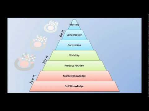 Internet Marketing Pyramid of Needs by Philly Marketing Labs