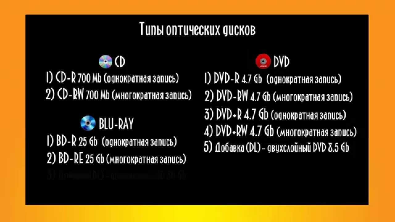 CD DVD оптические диски отличия компакт-дисков - YouTube