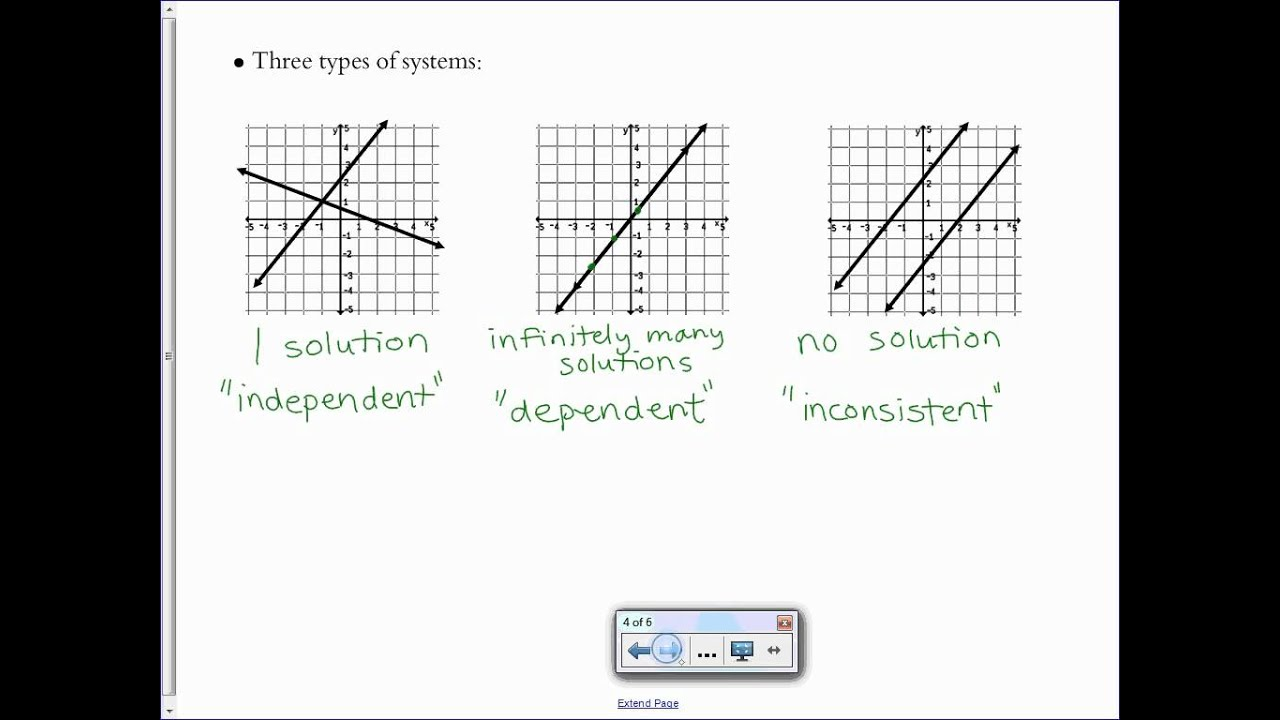 Solving Linear Systems by Graphing - YouTube