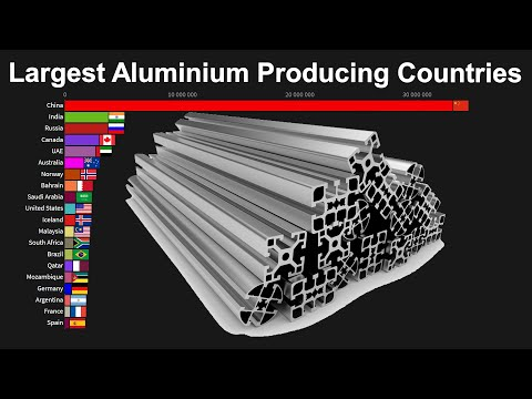 Top 20 Largest Aluminium Producing Countries In The World