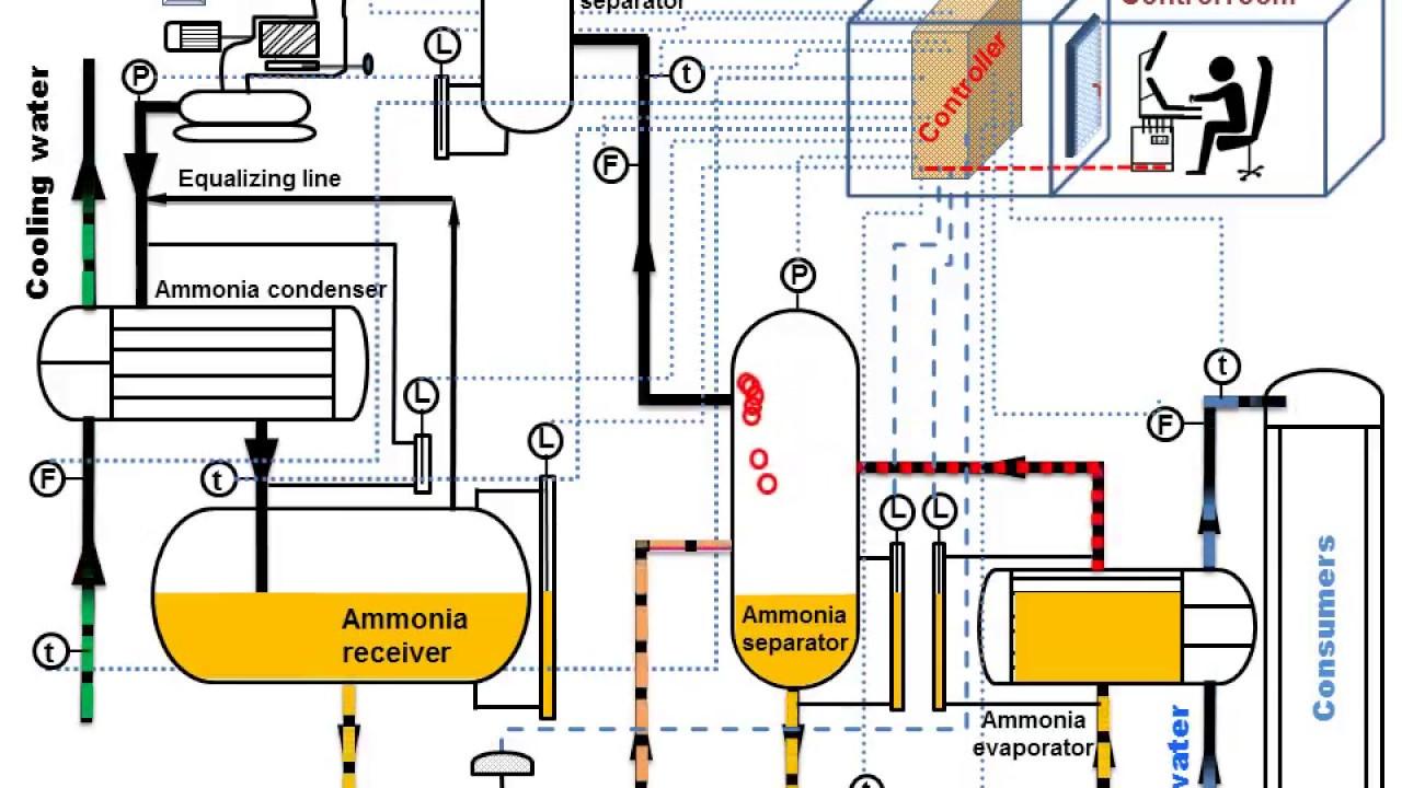 Ammonia    refrigeration    Animation  YouTube