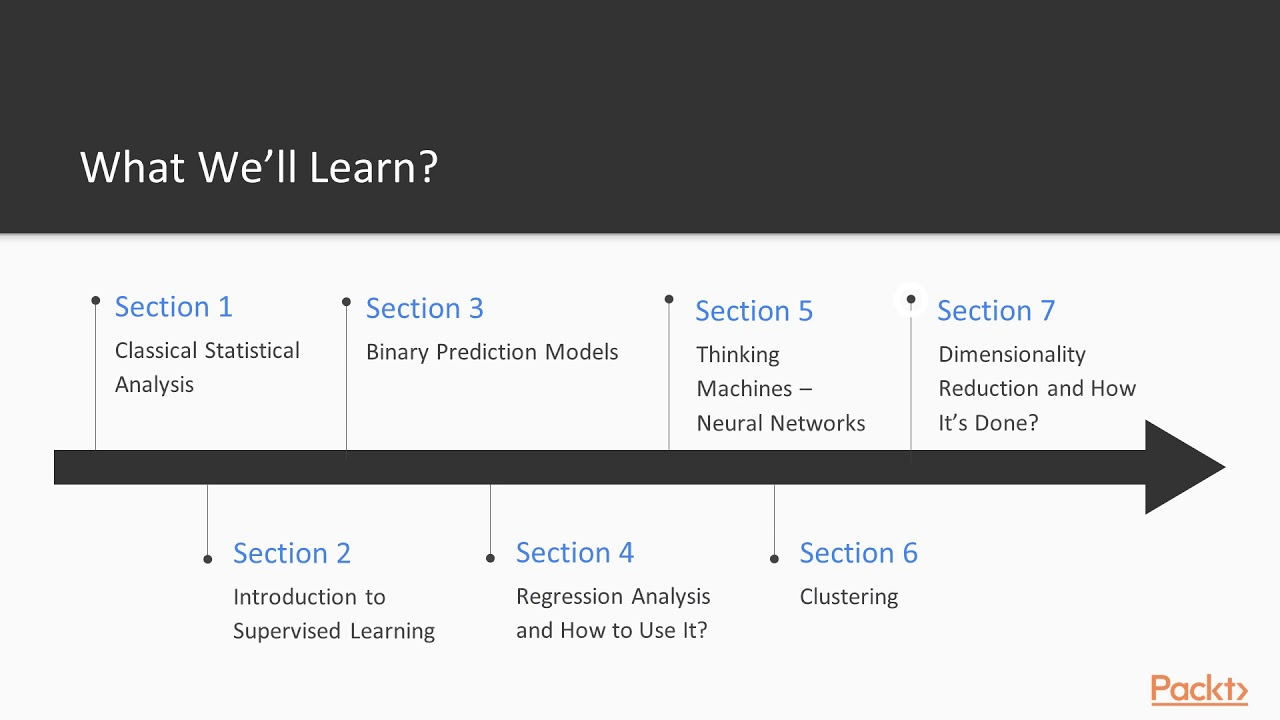 Learn Basic Python and scikit-learn Machine Learning Hands