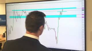 Gold Trading Analysis #TradeIn60Seconds